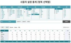 """한국수입차협회 """"홈페이지서 맞춤형 통계 추출 가능합니다"""""""