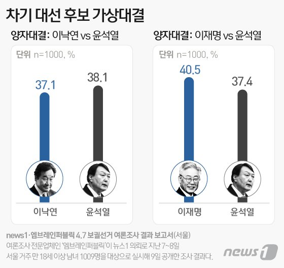 차기 대선 후보 가상대결 조사에서는 이재명 40.5% vs 尹 37.4%, 이낙연 37.1% vs 尹 38.1%로 나타났다. / 자료제공=뉴스1