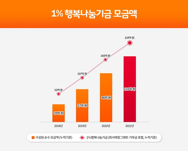 2018~2021년 SK이노베이션의 1%행복나눔기금 모금액 추이. /사진=SK이노베이션