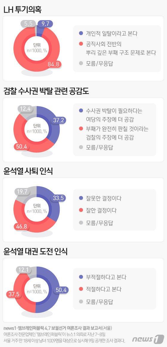윤석열 전 검찰총장의 대권 도전에 대해 응답자의 50.4%가 '부적절하다'고 답했다. /그래프=뉴스1