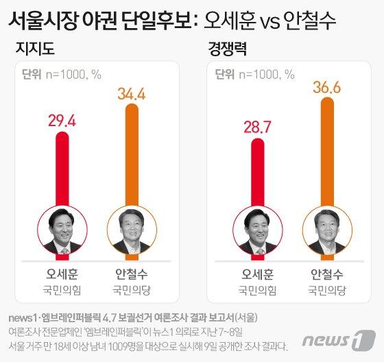 여당 후보와의 양자대결에서 경쟁력을 묻는 질문에 응답자의 36.6%가 안 후보를, 28.7%가 오 후보를 꼽았다. /그래프=뉴스1