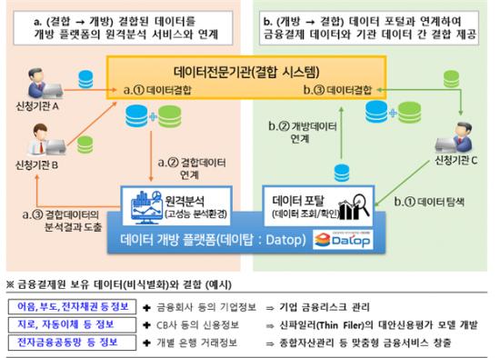 금융결제원이 실시할 보유데이터(비식별화) 결합 작업 예시./사진=금융결제원