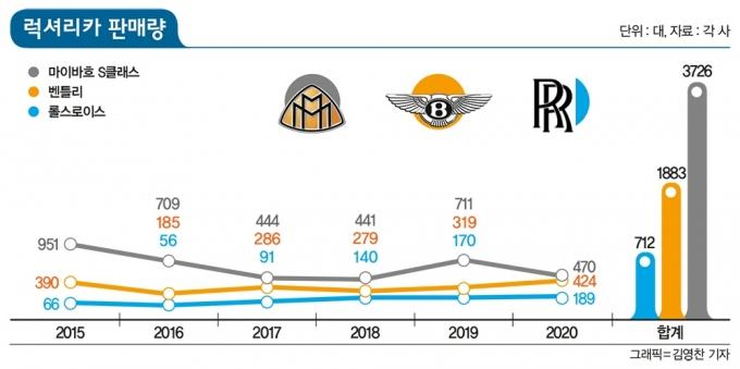 카이즈유데이터연구소의 등록대수 집계에 따르면 세 럭셔리 브랜드는 그동안 국내시장에서 가파른 성장세를 이어왔다. /그래픽=김영찬 기자