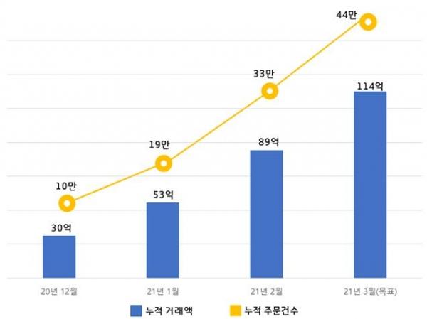 경기도 공공배달앱 '배달특급' 누적 거래액 그래프. / 자료제공=경기도