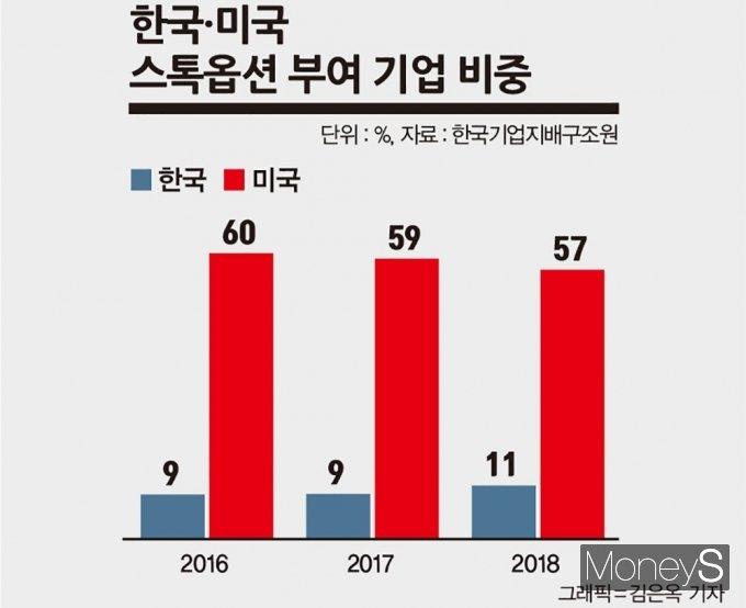 한국·미국 스톡옵션 부여 기업 비중 /자료제공=한국기업지배구조원, 그래픽=김은옥 기자