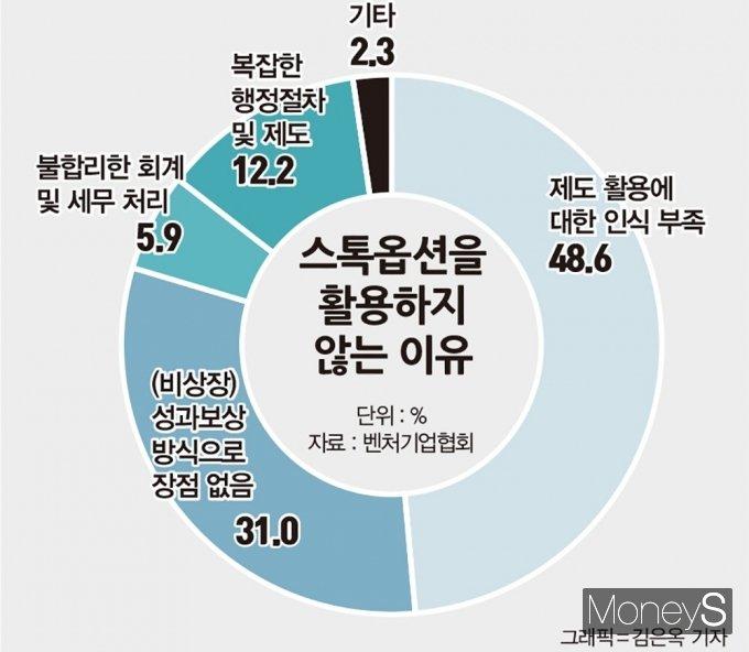 스톡옵션을 활용하지 않는 이유 /자료제공=벤처기업협회, 그래픽=김은옥 기자