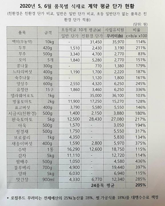 지난해 5월과 6월 품목별 식재료 계약 평균 단가 현황. /자료제공=정기현 대전시의원