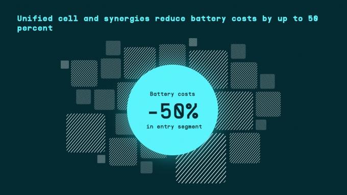 폭스바겐그룹은 엔트리급 세그먼트에서 배터리 비용을 50%까지, 볼륨 세그먼트에서 30%까지 배터리 비용을 줄이는 게 목표다. /사진제공=폭스바겐그룹