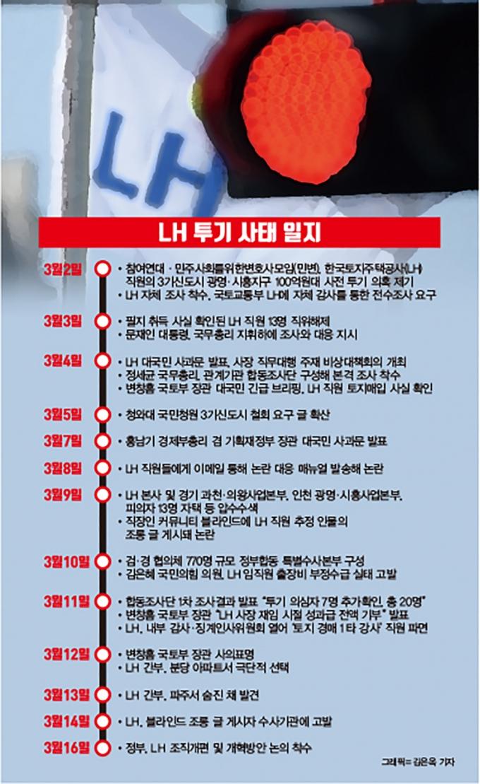 민주사회를 위한 변호사모임(민변)과 참여연대는 지난 2일 LH 직원들의 시흥·광명 등 3기 신도시 투기 의혹을 폭로했다. /그래픽=김은옥 기자