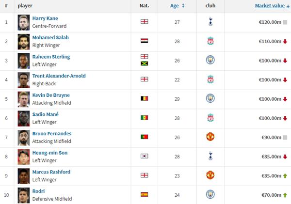 프로축구 이적전문 웹사이트 '트랜스퍼마크트'가 지난주 공개한 잉글랜드 프리미어리그 선수들의 잠재적 몸값 업데이트. 손흥민의 이름이 6위에 올라있다. /사진=트랜스퍼마크트