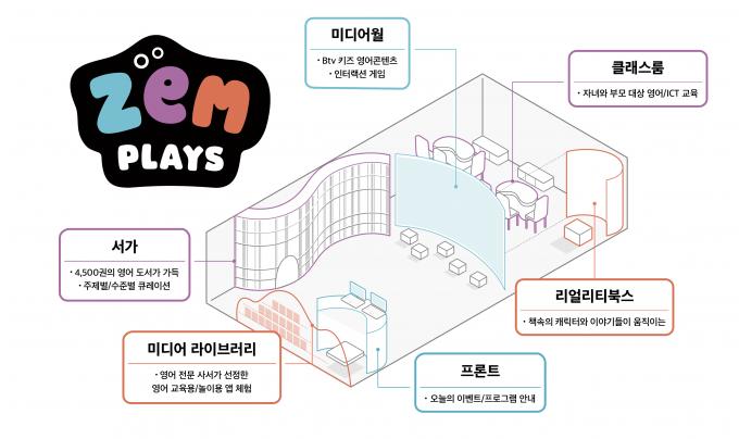 서울 마포 T타운에 위치한 '잼플레이스' 구조 /자료=SKT