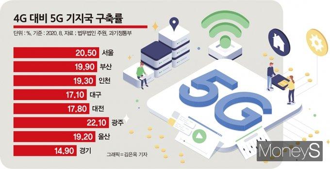 4G 대비 5G 기지국 구축률 /자료=과기정통부·주원, 그래픽=김은옥 기자