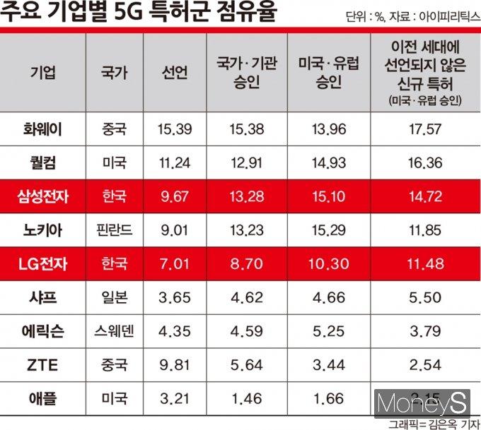 주요 기업별 5G 특허군 점유율 /자료=아이피리틱스, 그래픽=김은옥 기자