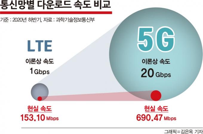 커버리지와 속도가 지난 2년간 크게 개선됐음에도 5G의 평균 다운로드 속도는 LTE 대비 4.4배(2020년 하반기 기준)에 그쳤다. /그래픽=김은옥 기자