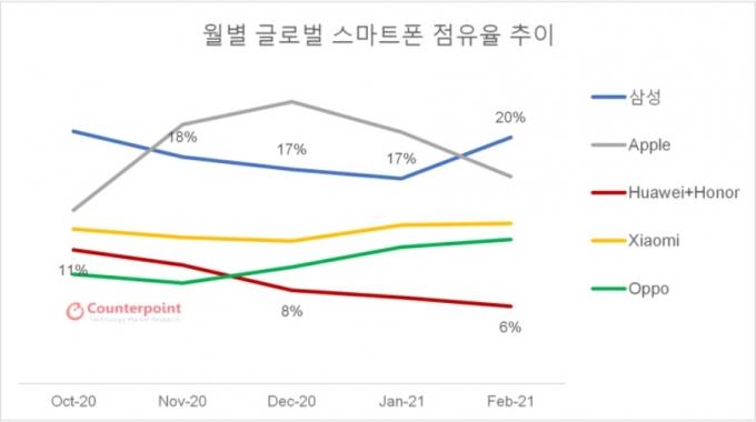 월별 글로벌 스마트폰 시장 점유율 추이 /자료제공=카운터포인트리서치