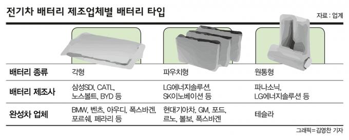 전기차 배터리 제조업체별 배터리 타입.