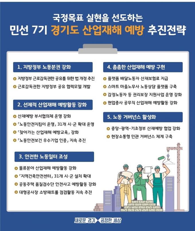 경기도 산재예방정책 추진성과 및 향후 추진방향. / 자료제공=경기북부청