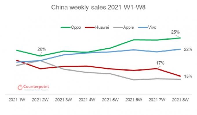 중국 스마트폰 시장 주간별 점유율 /자료제공=카운터포인트리서치