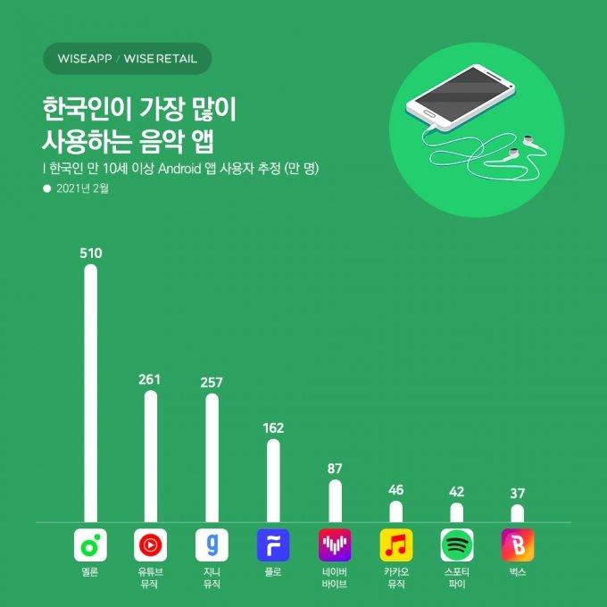 음악 앱 시장서 '멜론' 독주 지속… '스포티파이' 첫달 성적은 7위