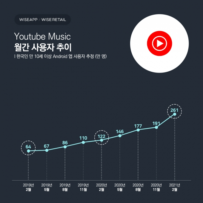 '유튜브뮤직' 월간 사용자 추이 /자료제공=와이즈앱·와이즈리테일