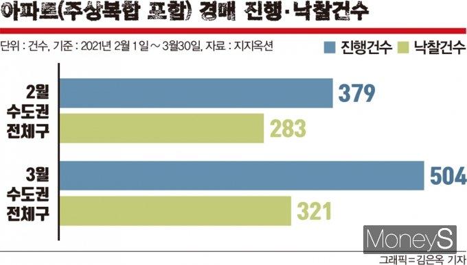 지지옥션에 따르면 3월 수도권 아파트 경매 진행 건수는 504건으로 이 중 321건이 주인을 찾아 낙찰률 63.7%를 기록했다. 이는 2월과 비교해 진행 건수(379건)는 33.0%가량 증가한 반면 낙찰률(74.7%)은 11.0%포인트 줄어든 결과다. /그래픽=김은옥 기자