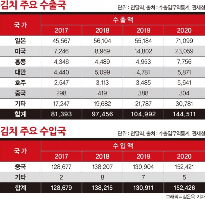 김치 공정에 알몸 배추까지… 중국발 '제2의 김치 파동' 오나
