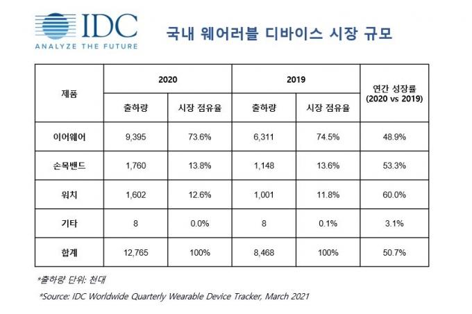 국내 웨어러블 기기 시장 규모 /자료제공=IDC