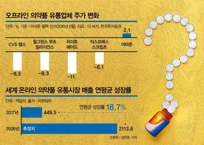 세계 온라인 의약품 유통시장 규모./사진=김민준 머니S 기자