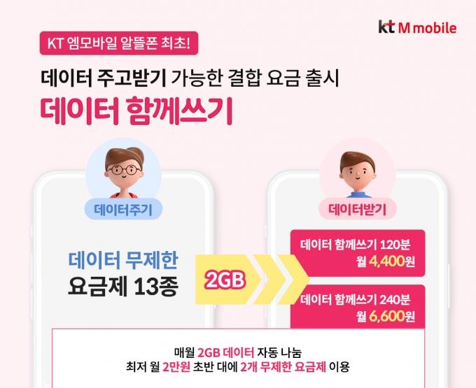 KT엠모바일이 데이터 주고받기가 가능한 결합 요금제 '데이터 함께 쓰기' 2종을 선보였다. /사진제공=KT엠모바일