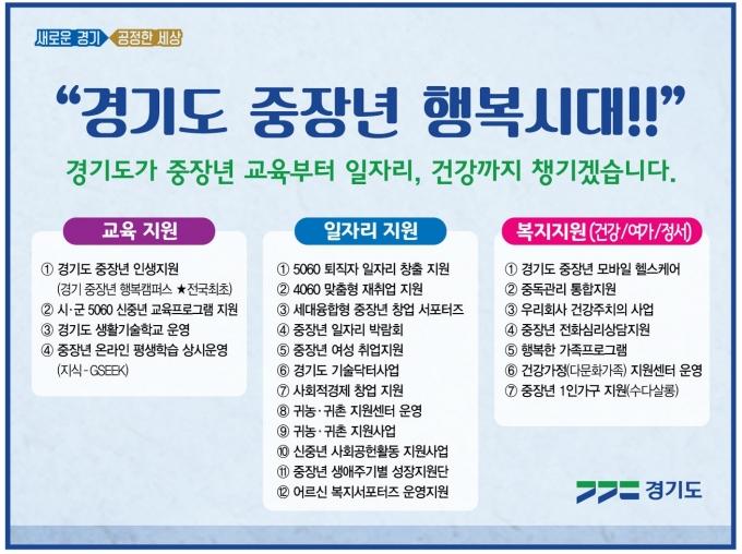 경기도 '2021년도 경기도 중장년 지원 정책' / 자료제공=경기도