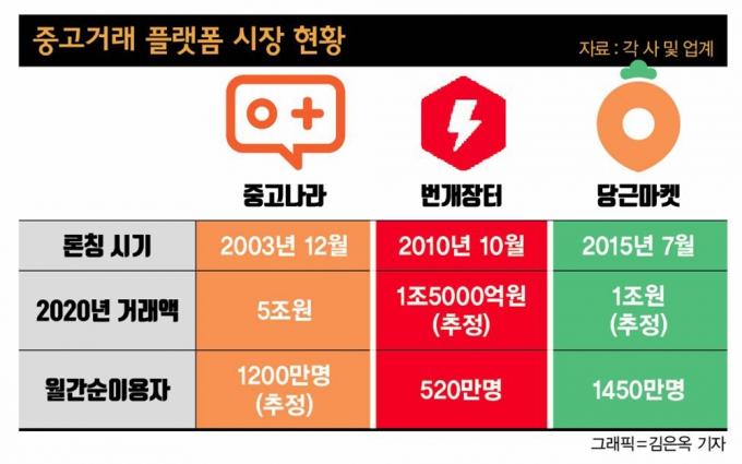 이커머스 사업 부진한 롯데… '중고나라'로 승부수?