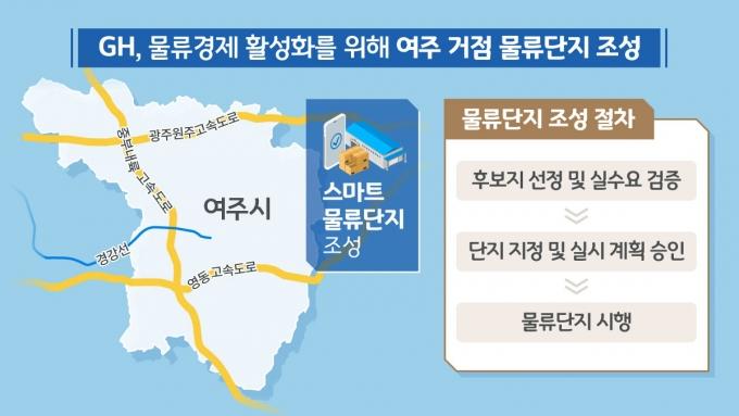 GH(사장 이헌욱)는 여주시 물류단지 개발계획 수립을 위한 사업화방안용역을 8일 착수한다고 8일 밝혔다. / 사진제공=GH