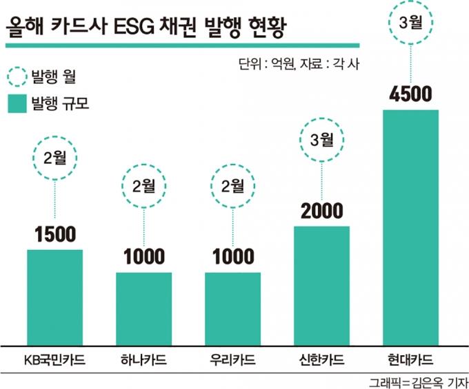 카드사, 올해 ESG 채권 1조 돌파… 사회적 가치 창출한다