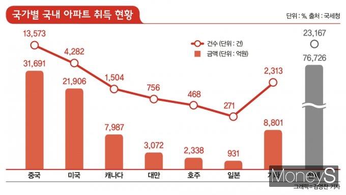 서울 부동산 쇼핑 온 중국인 유학생, 세금은 제대로 냈나?