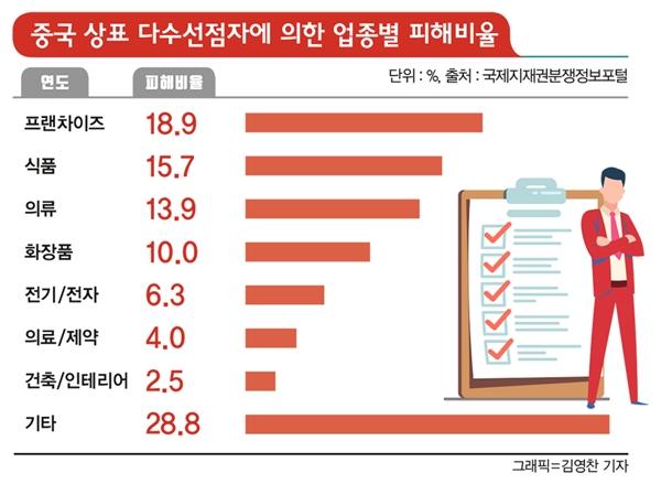 중국 상표 다수선점자에 의한 업종별 피해비율.