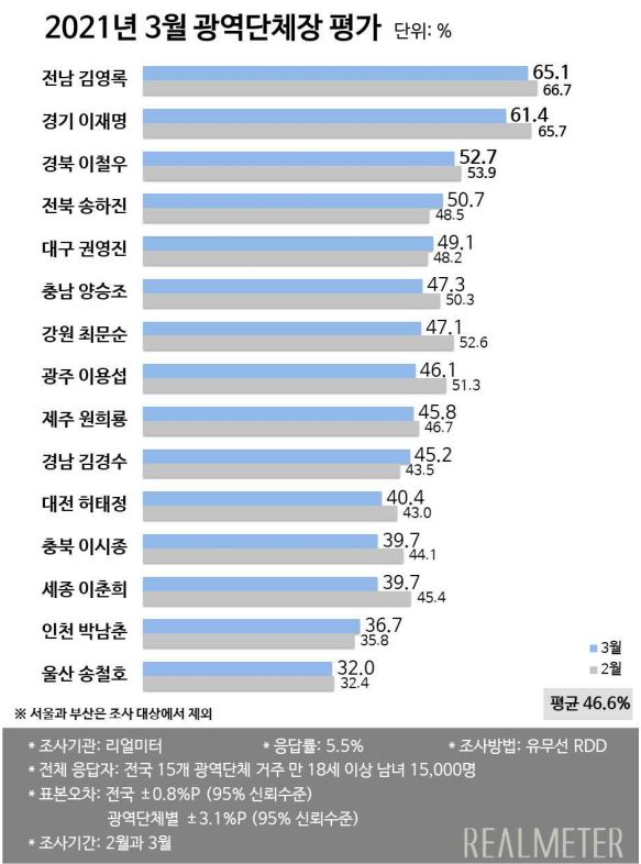 리얼미터 2021년 3월 광역자치단체 평가 결과. / 자료제공=리얼미터