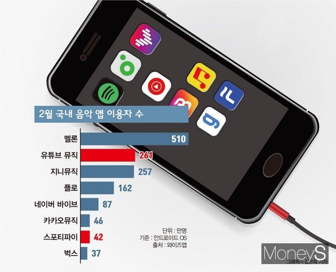 2월 국내 음악 앱 이용자 수 /자료제공=와이즈앱, 그래픽=김은옥 기자