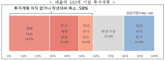 """한경연 """"올해 투자 빨간불… 국내 기업 58% 계획 없거나 축소"""""""