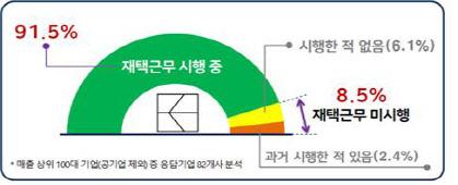 표=한국경영자총협회