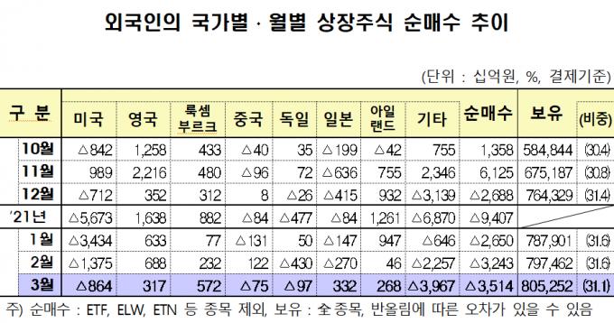 외국인, 넉달째 주식 '팔자' 행렬… 지난달 3.5조 순매도
