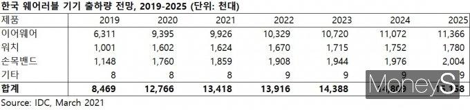 국내 웨어러블 기기 시장 전망 /자료제공=IDC