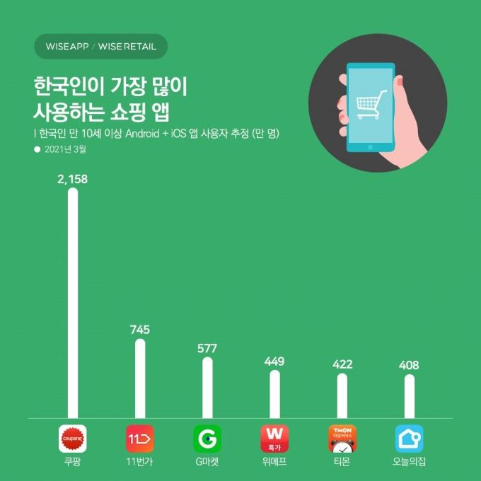 한국인이 가장 많이 사용하는 쇼핑 앱은 '쿠팡'인 것으로 나타났다. /사진=와이즈앱와이즈리테일