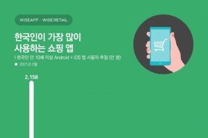 젊은층이 많이 쓰는 쇼핑앱 따로 있다… 1위는 그래도 '쿠팡'