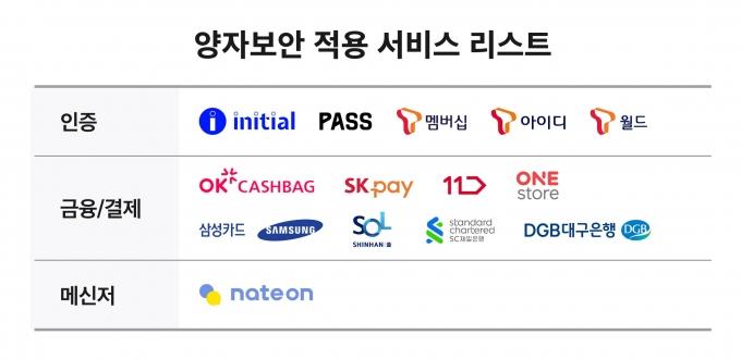 '갤럭시 퀀텀2' 양자보안 적용 서비스 목록 /자료제공=SKT