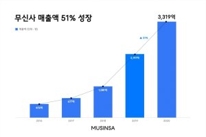 패션업계 불황에도… 무신사, 지난해 매출 전년비 51% 증가