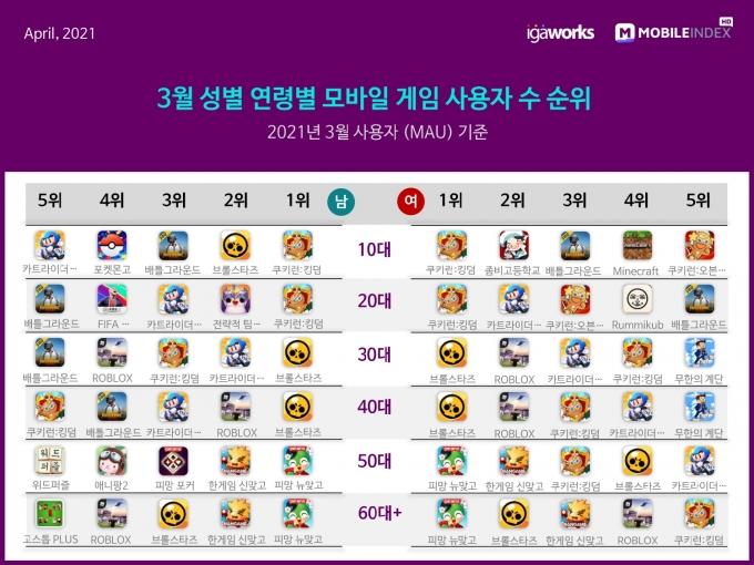 3월 성별·연령별 모바일 게임 사용자 수 순위 /자료=모바일인덱스