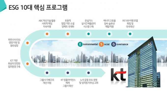 KT ESG 10대 핵심과제 인포그래픽 /자료제공=KT