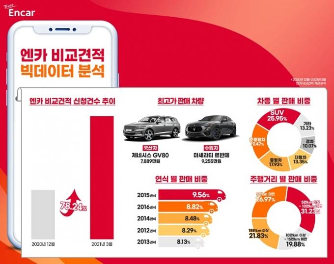 엔카닷컴이 내 차 팔기 서비스 '엔카 비교견적'에 '실시간 견적' 도입 이후 서비스 신청 건수가 큰 폭으로 증가했다고 밝혔다./사진제공=엔카닷컴