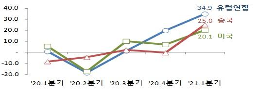 중‧미‧유럽연합 분기별 전년동기대비 수출증감률(%). /자료=관세청