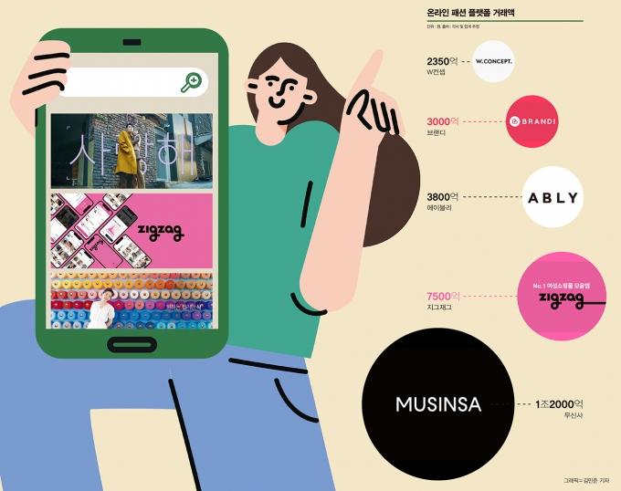 신세계 이어 카카오도… 대기업은 왜 '쇼핑앱'에 주목하나